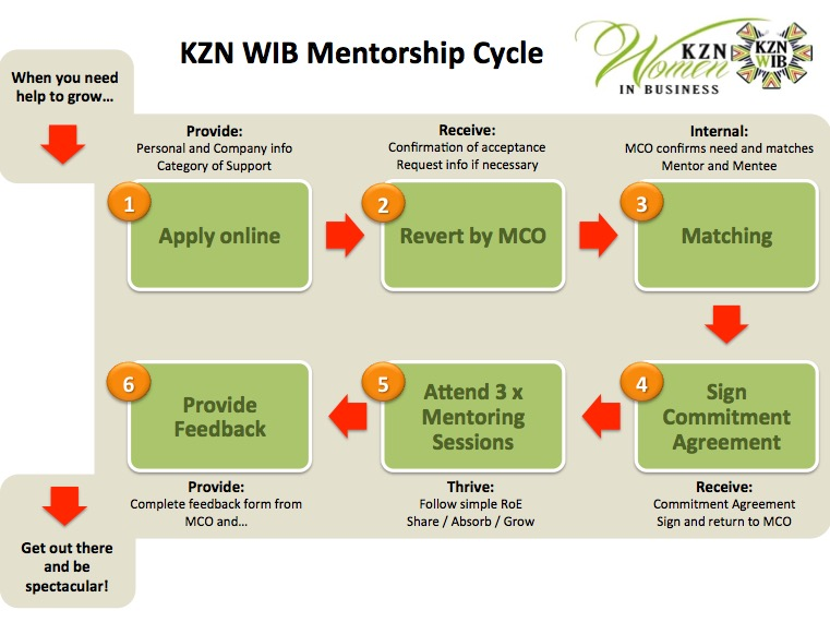mentorship-cycle